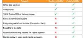 iPredictt launches India's most advanced Marketing ROI tool using Big data