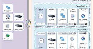 Citrix: Enhancing the Hybrid Environment through AWS technologies